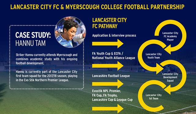 Myerscough College and Lancaster City Football partnership